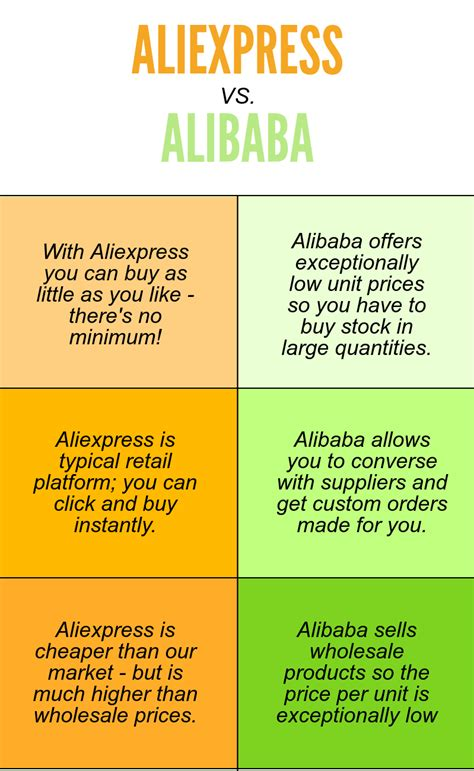 aliexpress vs alibaba aliexpress alibaba wholesale compared which