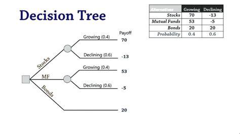 Decision Tree Diagram Symbols 29 Wiring Diagram Images Wiring Diagrams Gsmx Co Decision Tree Template Excel