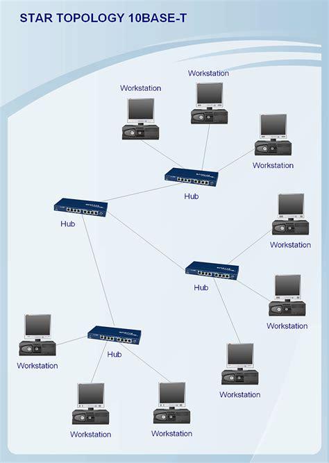 topology diagram active directory diagram