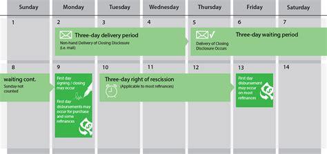 Mortgage Calendar Fntic Cfpb