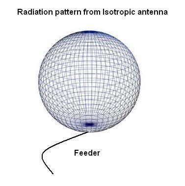 something about antennas and gain ham radio pd0ac