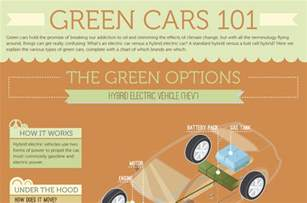 Hybrid Electric Vehicles Benefits Pros And Cons Of Hybrid Cars
