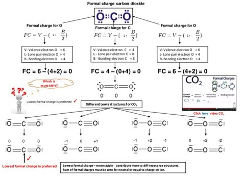 b what is the charge on the 6 00 µf capacitor ib chemistry on resonance delocalization and formal charges