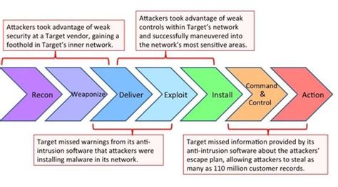 leveraging the kill chain for awesome