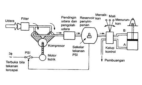 Kompresor Udara Comair V 0 12b materi selama kuliah sistem pneumatik