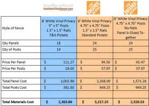 comparing home depot vinyl fence part one price home