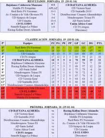 futbol sala resultados f 218 tbol sala resultados y clasificaci 243 n ceonato