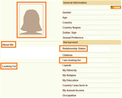 dating template profile admin d4d how to decide if someone is a match