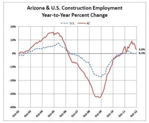 unemployment s downward trend continues arizona builders