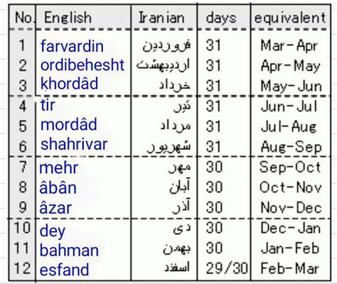 farsi language 17 best images on languages
