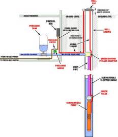 bracerojokp well pump controller wiring diagram