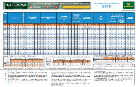 Vencimiento Impuestos Nacionales 2016 | cronograma de vencimientos impuestos nacionales para el