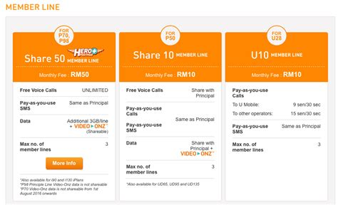 u mobile supplementary line this telco is offering 30gb of data for rm100 per month