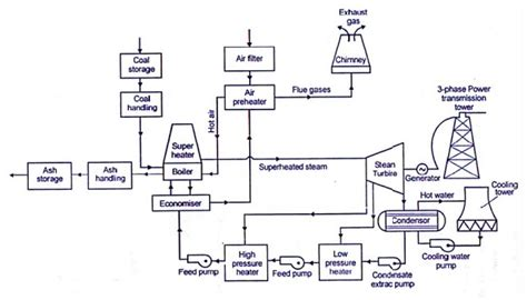 layout of the thermal power plant steam power plants study material lecturing notes