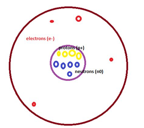 Protons Equal Electrons by Atom Patterns 4 16 Gollner Isn