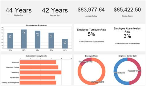 human resources dashboard template human resources dashboards idashboards software