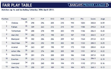 Epl Table How It Works | how does the premier league fair play table actually work