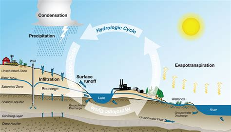 a diagram of the water cycle diagram of water cycle diagram site