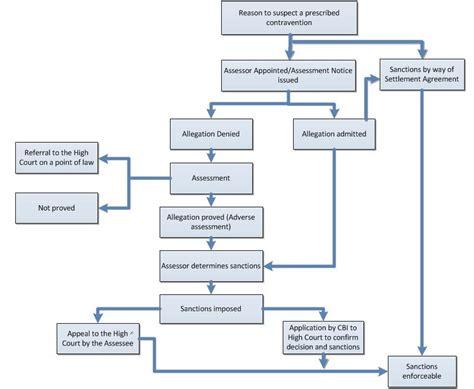 securities regulation flowchart securities regulation flowchart flowchart in word