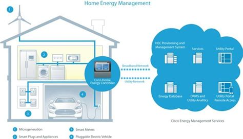 Mba In Global Energy Management by The Key Players In Global Home Energy Management Systems