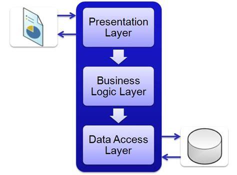 repository pattern business logic layer 3 layered architecture canarys