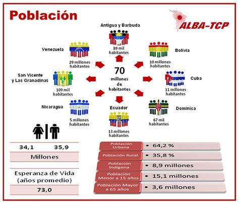 commercio alba alianza bolivariana para los pueblos de nuestra am 233 rica
