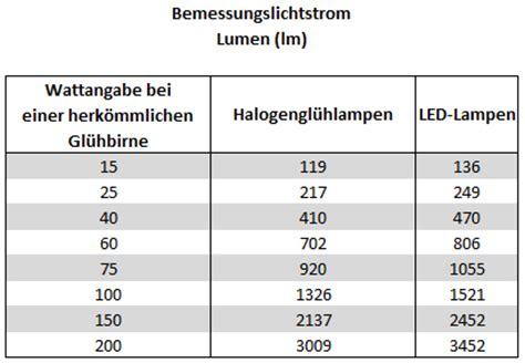 lumen tabelle umrechnung lumen in watt