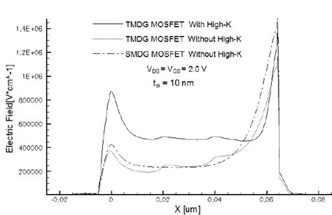 electric field mos capacitor surface electric field of tmdg mosfets with and without high k