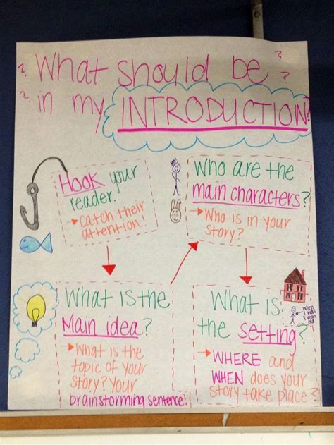 The Dreaded Creative Spell by Writing Introduction Anchor Chart School Ideas