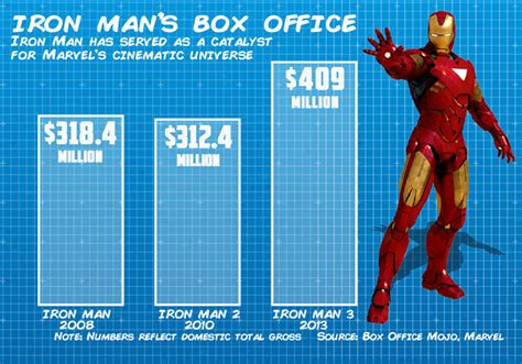 marvel film gross why the sony marvel deal is amazing for spider man fans