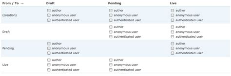 drupal workflow tutorial steve burge creating a workflow for drupal users