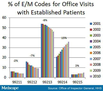 Office Visit Cpt Code Are Physicians Coding Many 99214s