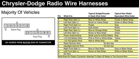 2007 dodge durango radio wiring diagram efcaviation
