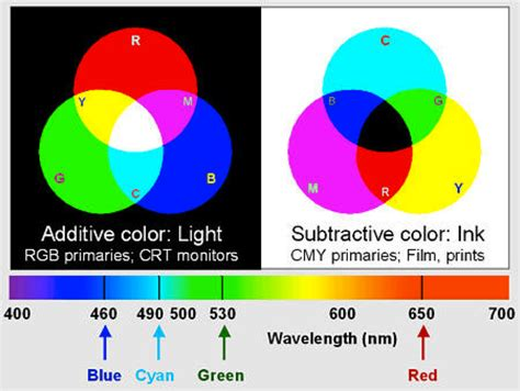 additive vs subtractive color design context ougd 404 study task 4