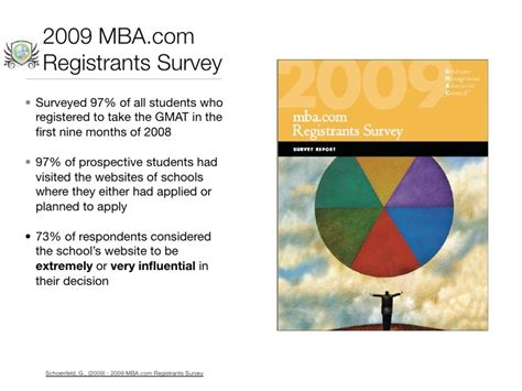 Mba Programs More Selective by Social Media Marketing For Business Schools