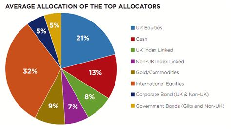 best asset allocation funds asset allocation in the turmoil how top fund managers do