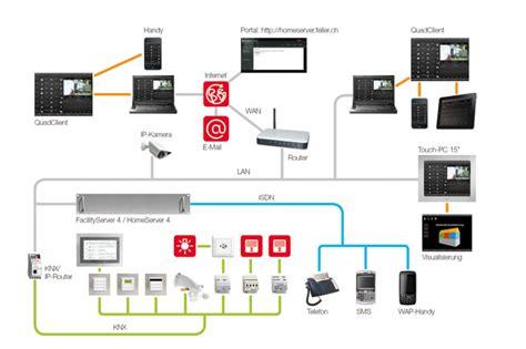 bussysteme haus wir planen und liefern knx bussysteme f 252 r die homeautomation