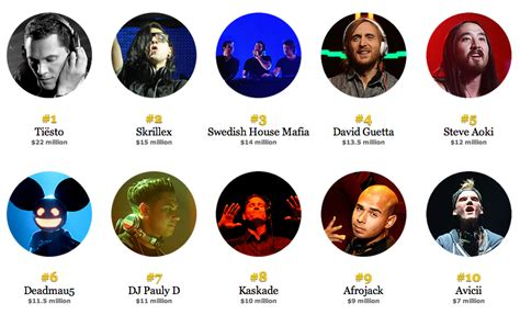 top dj s according to dj all around the world 2013 microlab just listen