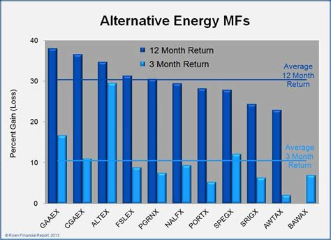 alternative energy stocks clean transportation archives alternative energy funds post solid gains alternative