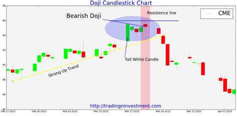 candlestick pattern recognition excel magic doji or myth and how to use doji for stock trading