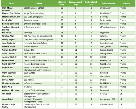 Ft Mba Ranking Methodology by Influence Of European Business Schools And Their Deans On