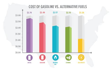 alternative fuels data center how do natural gas cars work alternative fuels vs oil which is cheaper