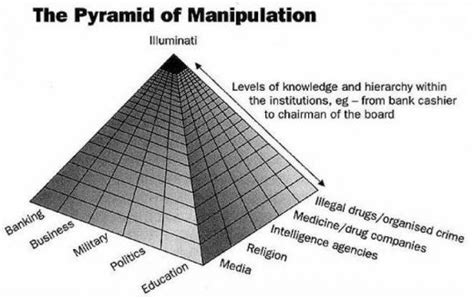 illuminati pyramid structure illuminati new world order funnywebpark