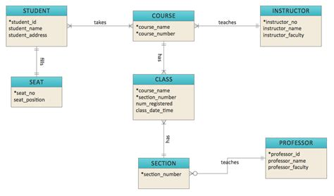 concept design with er model entity relationship diagram erd solution conceptdraw com