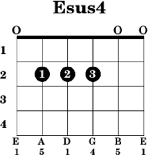Attractive E Sus Chord Guitar Photo - Basic Guitar Chords For ...