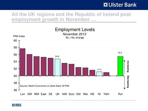 ulster bank 24 hour banking ulster bank northern ireland purchasing managers index