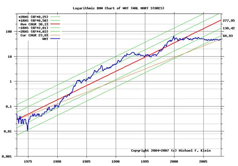 bmw stock price the bmw method of picking undervalued stocks the