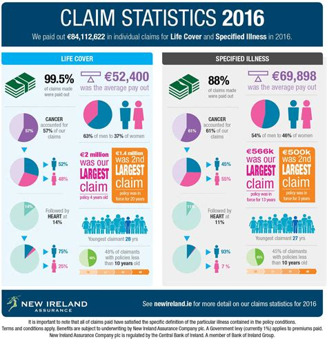 out statistics 2016 interesting claim statistics mortgage broker limerick insurance pensions invetments