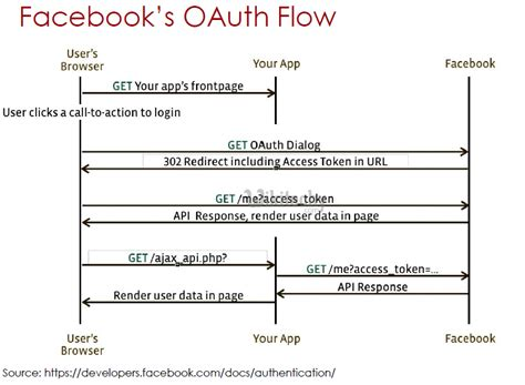 oauth 2 0 flow diagram oauth tutorial oauth tutorial oauth by