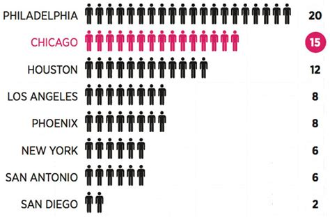 chicago murder rate 2012 chicago s southside at a glance with images